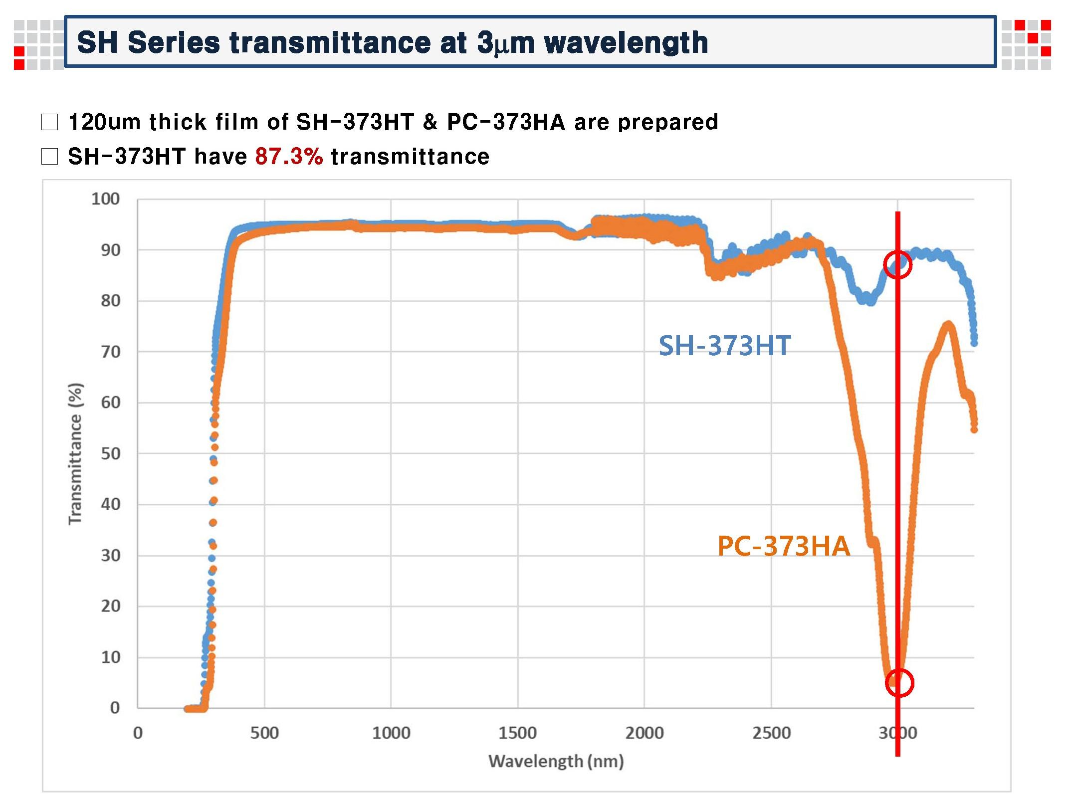 ADM_180620_Transmittance of SH Sereis at 3um.jpg